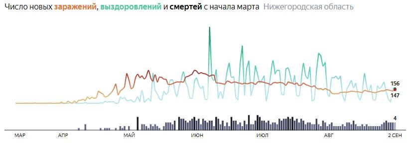 Ситуация с распространением КОВИДа в Нижегородской области по дням статистика в динамике на 2 сентября 2020 года