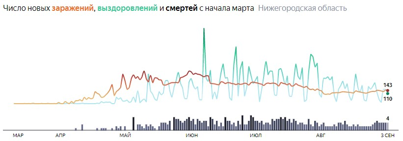 Ситуация с распространением КОВИДа в Нижегородской области по дням статистика в динамике на 3 сентября 2020 года