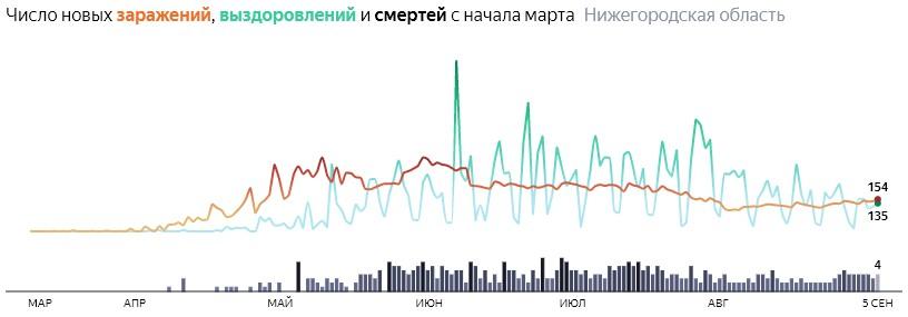 Ситуация с распространением КОВИДа в Нижегородской области по дням статистика в динамике на 5 сентября 2020 года