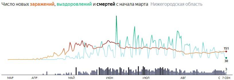 Ситуация с распространением КОВИДа в Нижегородской области по дням статистика в динамике на 7 сентября 2020 года