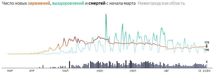 Ситуация с распространением КОВИДа в Нижегородской области по дням статистика в динамике на 8 сентября 2020 года