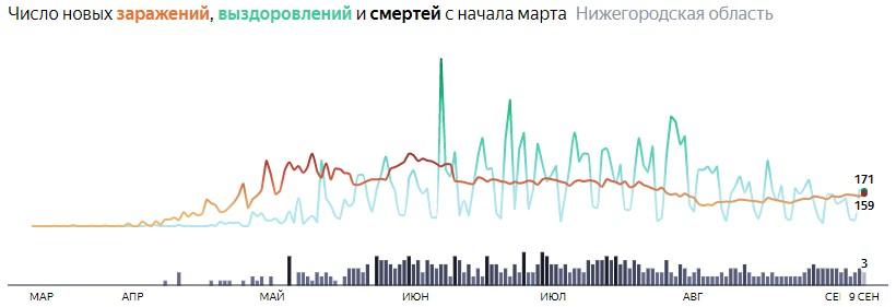 Ситуация с распространением КОВИДа в Нижегородской области по дням статистика в динамике на 9 сентября 2020 года