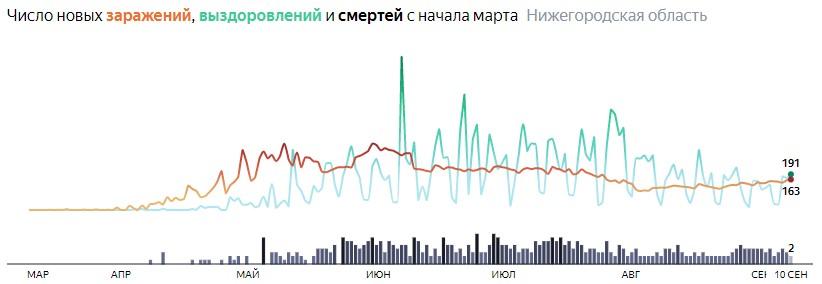 Ситуация с распространением КОВИДа в Нижегородской области по дням статистика в динамике на 10 сентября 2020 года