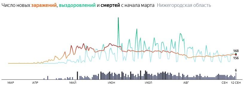 Ситуация с распространением КОВИДа в Нижегородской области по дням статистика в динамике на 12 сентября 2020 года
