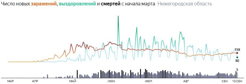 Ситуация с распространением КОВИДа в Нижегородской области по дням статистика в динамике на 13 сентября 2020 года