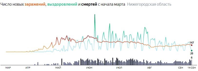 Ситуация с распространением КОВИДа в Нижегородской области по дням статистика в динамике на 14 сентября 2020 года