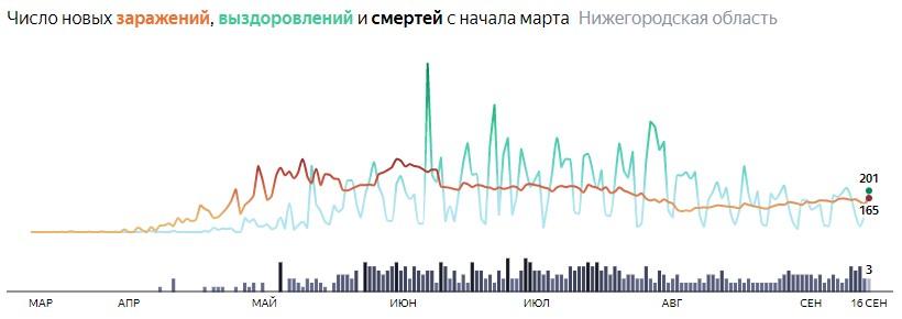 Ситуация с распространением КОВИДа в Нижегородской области по дням статистика в динамике на 16 сентября 2020 года