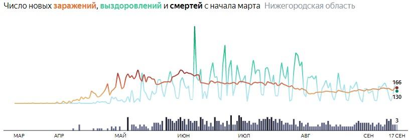 Ситуация с распространением КОВИДа в Нижегородской области по дням статистика в динамике на 17 сентября 2020 года