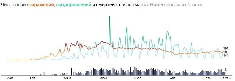 Ситуация с распространением КОВИДа в Нижегородской области по дням статистика в динамике на 18 сентября 2020 года