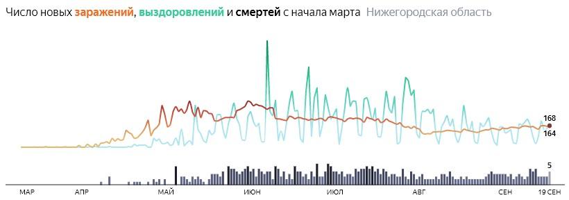 Ситуация с распространением КОВИДа в Нижегородской области по дням статистика в динамике на 19 сентября 2020 года