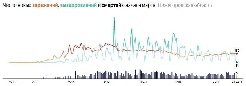 Ситуация с распространением КОВИДа в Нижегородской области по дням статистика в динамике на 21 сентября 2020 года