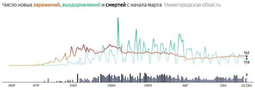 Ситуация с распространением КОВИДа в Нижегородской области по дням статистика в динамике на 22 сентября 2020 года