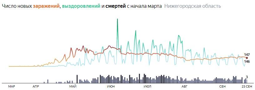 Ситуация с распространением КОВИДа в Нижегородской области по дням статистика в динамике на 23 сентября 2020 года