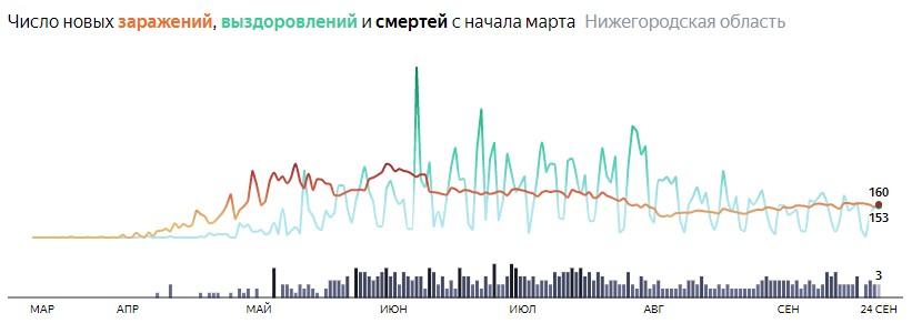 Ситуация с распространением КОВИДа в Нижегородской области по дням статистика в динамике на 24 сентября 2020 года