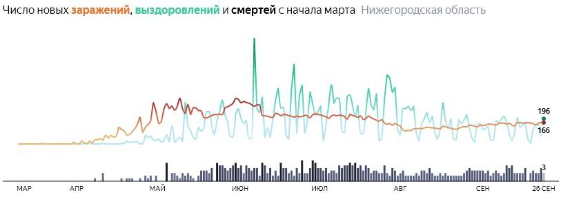 Ситуация с распространением КОВИДа в Нижегородской области по дням статистика в динамике на 26 сентября 2020 года