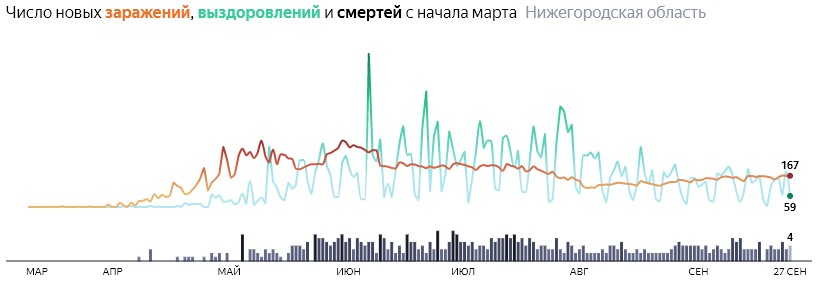 Ситуация с КОВИДом в Нижегородской области по дням статистика в динамике на 27 сентября 2020 года