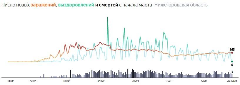 Ситуация с КОВИДом в Нижегородской области по дням статистика в динамике на 28 сентября 2020 года