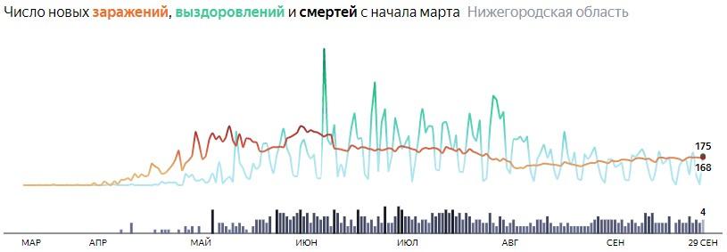 Ситуация с КОВИДом в Нижегородской области по дням статистика в динамике на 29 сентября 2020 года