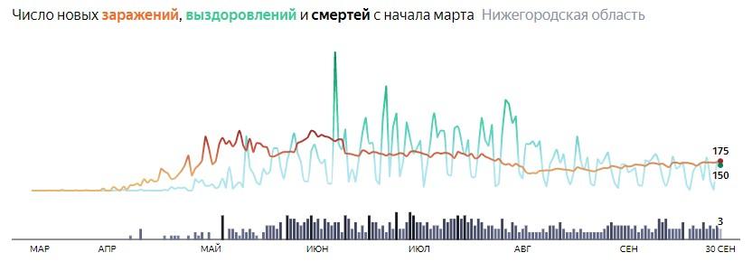 Ситуация с КОВИДом в Нижегородской области по дням статистика в динамике на 30 сентября 2020 года