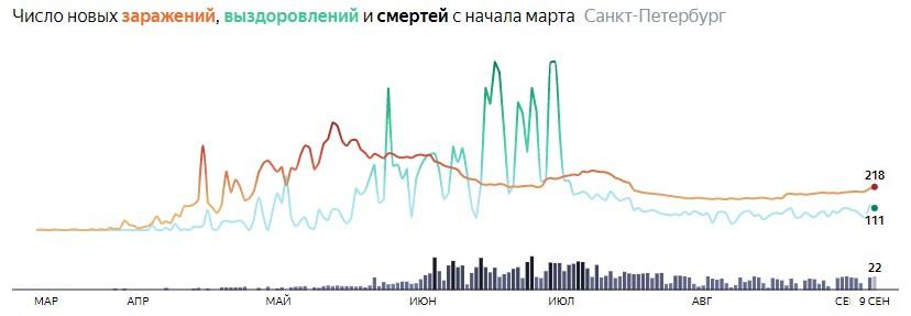 Ситуация с КОВИДом в Питере по дням статистика в динамике на 9 сентября 2020 года