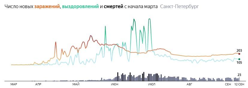 Ситуация с КОВИДом в Питере по дням статистика в динамике на 12 сентября 2020 года
