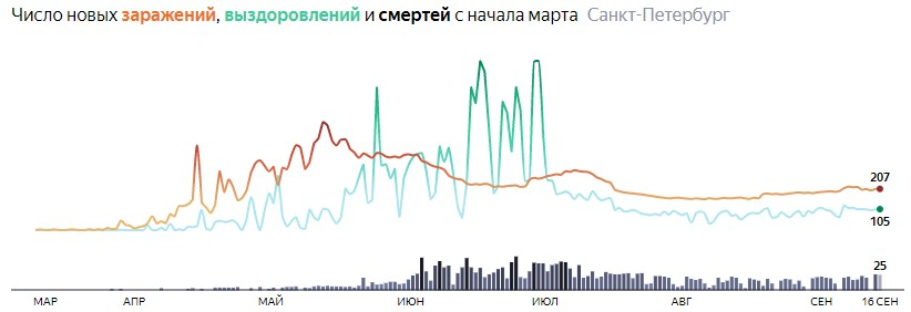 Ситуация с КОВИДом в Питере по дням статистика в динамике на 16 сентября 2020 года