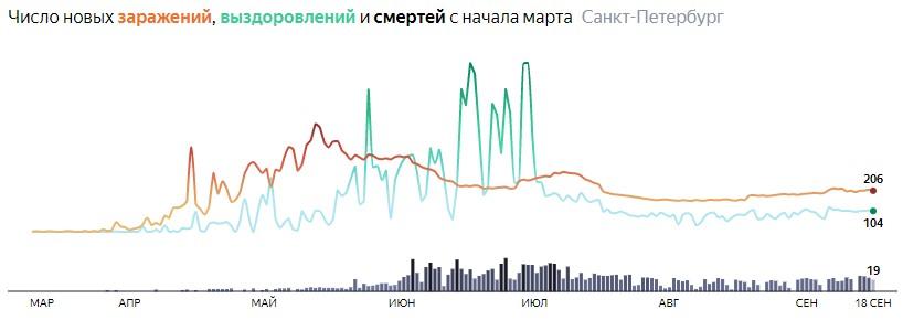 Ситуация с распространением КОВИДа в СПБ по дням статистика в динамике на 18 сентября 2020 года