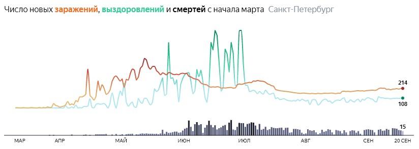 Ситуация с распространением КОВИДа в СПБ по дням статистика в динамике на 20 сентября 2020 года