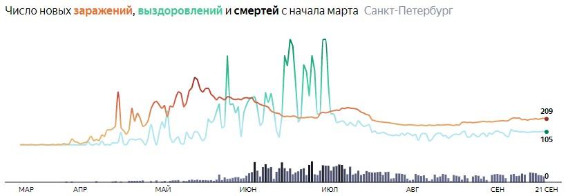 Ситуация с распространением КОВИДа в СПБ по дням статистика в динамике на 21 сентября 2020 года