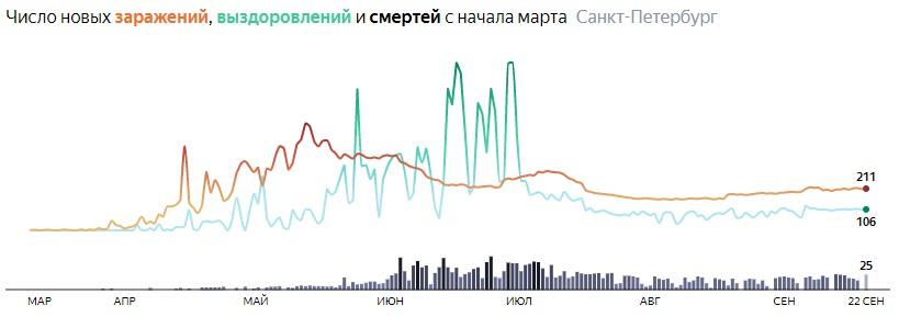 Ситуация с распространением КОВИДа в СПБ по дням статистика в динамике на 22 сентября 2020 года