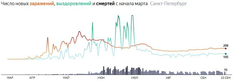 Ситуация с распространением КОВИДа в СПБ по дням статистика в динамике на 23 сентября 2020 года