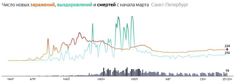 Ситуация с распространением КОВИДа в СПБ по дням статистика в динамике на 25 сентября 2020 года