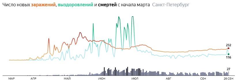 Ситуация с распространением КОВИДа в СПБ по дням статистика в динамике на 26 сентября 2020 года