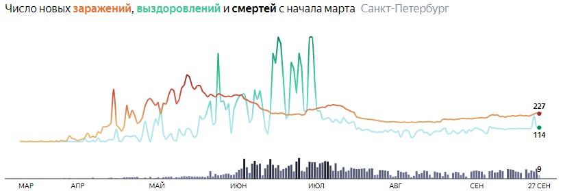 Ситуация с распространением КОВИДа в СПБ по дням статистика в динамике на 28 сентября 2020 года
