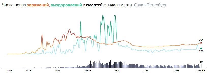 Ситуация с распространением КОВИДа в СПБ по дням статистика в динамике на 29 сентября 2020 года