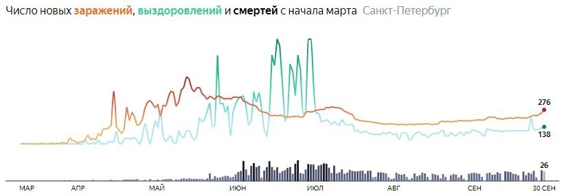 Ситуация с распространением КОВИДа в СПБ по дням статистика в динамике на 30 сентября 2020 года