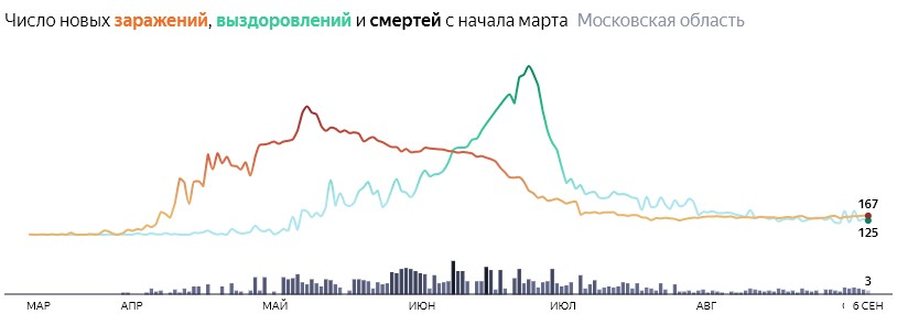 Ситуация с распространением КОВИД-вируса в МО по дням статистика в динамике на 6  сентября 2020 года