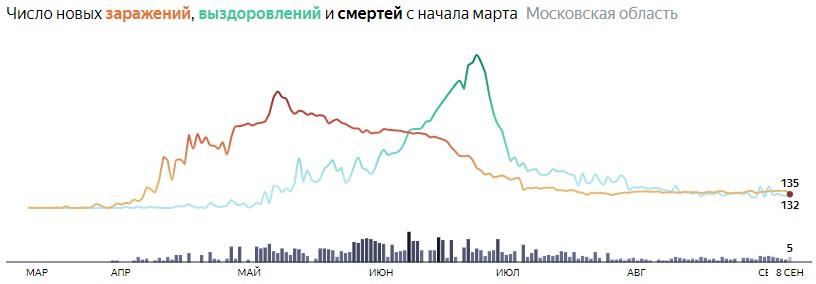 Ситуация с распространением КОВИД-вируса в МО по дням статистика в динамике на 8  сентября 2020 года