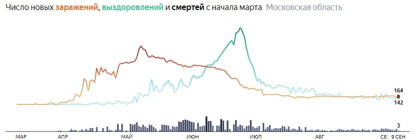 Ситуация с КОВИДом в Подмосковье по дням статистика в динамике на 9 сентября 2020 года
