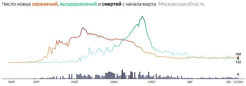 Ситуация с КОВИДом в Подмосковье по дням статистика в динамике на 10 сентября 2020 года