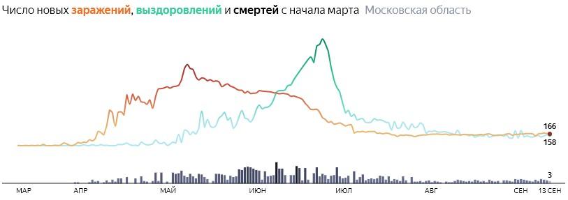 Ситуация с КОВИДом в Подмосковье по дням статистика в динамике на 13 сентября 2020 года