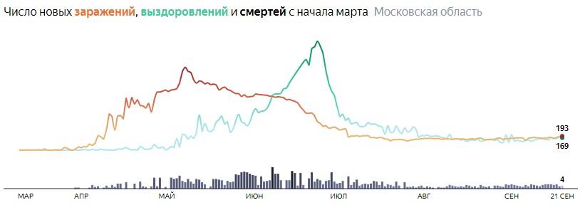 Ситуация с КОВИДом в Подмосковье по дням статистика в динамике на 18 сентября 2020 года