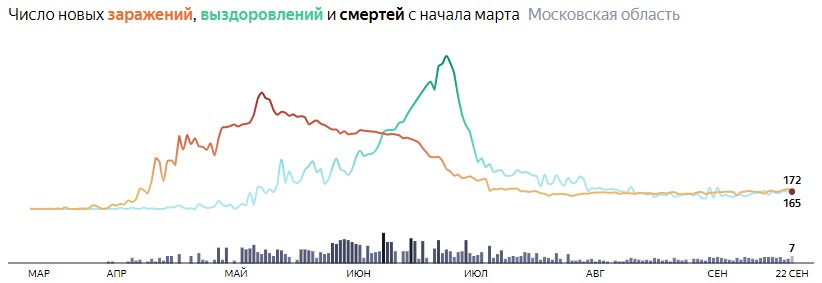 Ситуация с КОВИДом в Подмосковье по дням статистика в динамике на 22 сентября 2020 года