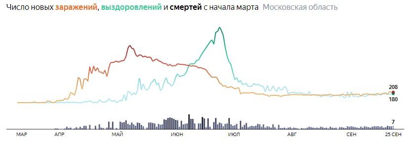Ситуация с КОВИДом в Подмосковье по дням статистика в динамике на 25 сентября 2020 года
