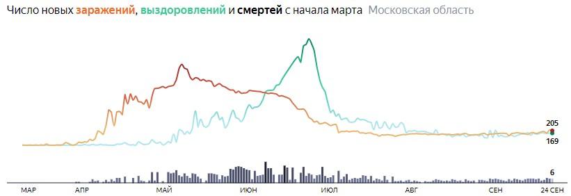 Ситуация с КОВИДом в Подмосковье по дням статистика в динамике на 24 сентября 2020 года