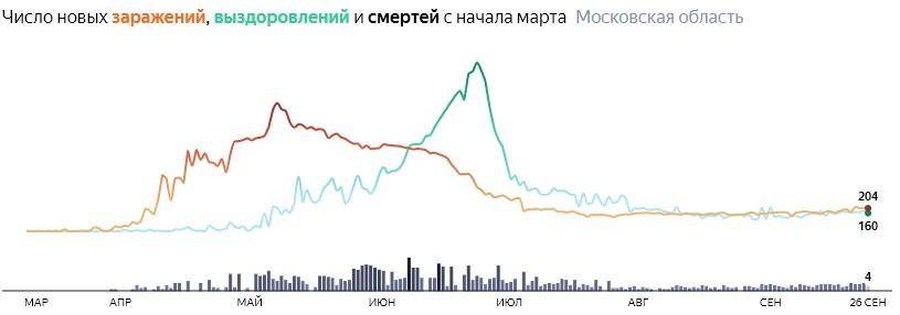 Ситуация с КОВИДом в Подмосковье по дням статистика в динамике на 26 сентября 2020 года