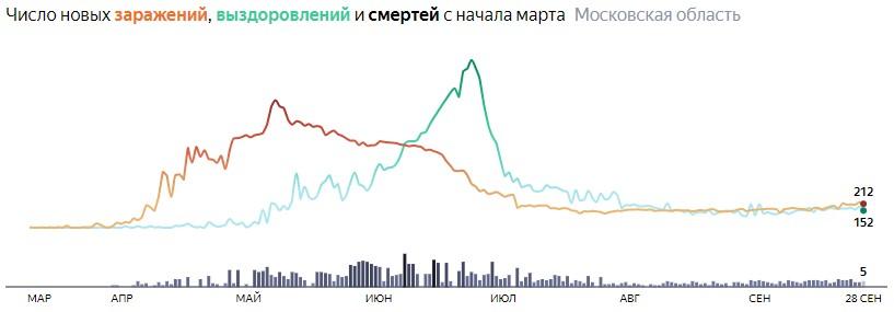 Ситуация с КОВИДом в Подмосковье по дням статистика в динамике на 28 сентября 2020 года