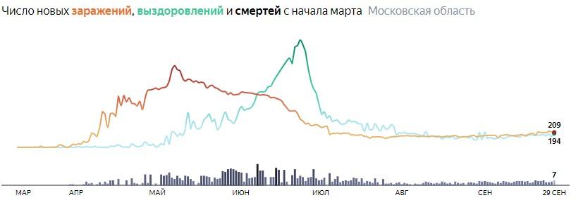 Ситуация с КОВИДом в Подмосковье по дням статистика в динамике на 29 сентября 2020 года