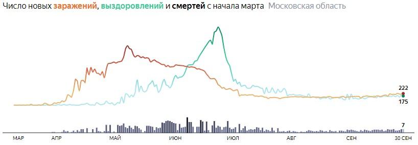 Ситуация с КОВИДом в Подмосковье по дням статистика в динамике на 30 сентября 2020 года