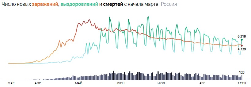 Ситуация с COVID-19 в России по дням статистика в динамике на 1 сентября 2020 года